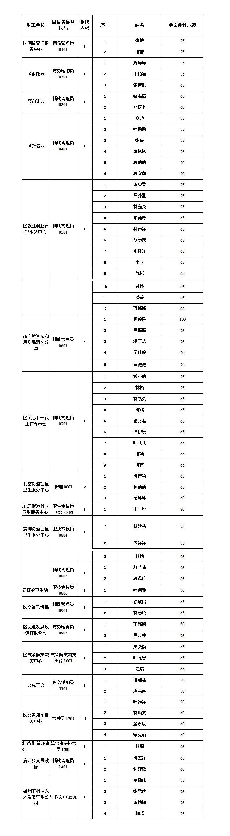 【入围面试】2020年温州市洞头区机关事业单位第二期公开招聘编外用工入围面试人员名单公布