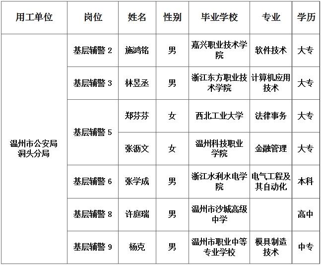 【拟聘用公示】2021年温州市公安局洞头区分局第六期公开招聘