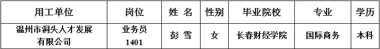 【拟聘用公示】 2021年温州市欧宝体育娱乐区机关事业单位第二期公开招聘编外用工拟聘用人员公示(四)