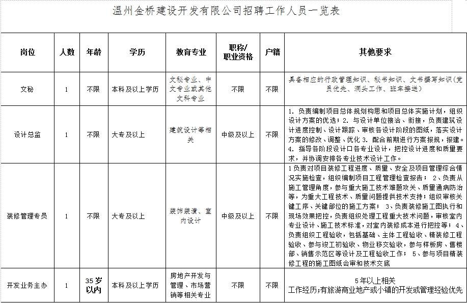 【招聘启事】温州金桥建设开发有限公司 公开招聘工作人员公告